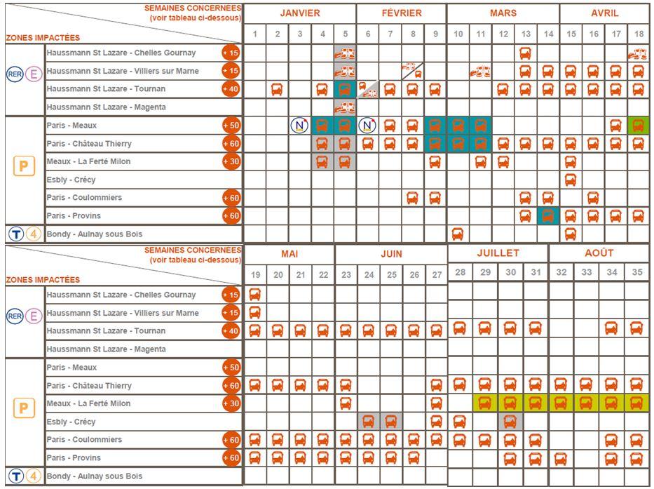 calendrier trvaux