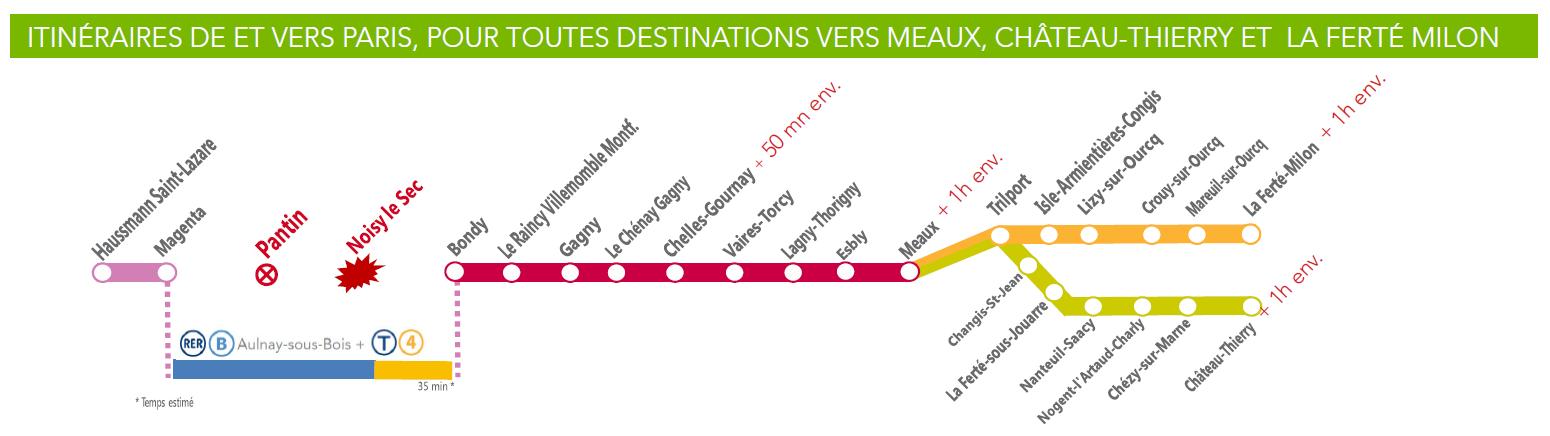 Itinéraire de subststitution de et vers Paris Meaux CHT LFM